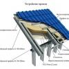 Визначення кількості металопрофілю для даху