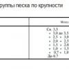 Визначення щільності піску і таблиця показника
