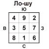Основа гармонії вашого будинку - квадрат ло шу