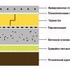 Основні етапи укладання бетону на грунт