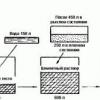 Основні пропорції бетону для фундаменту