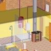 Основні види пристрою системи опалення