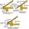 Особливості та правила пристрою карниза даху