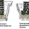 Особливості конструкції мелкозаглубленного фундаменту