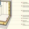 Особливості оббивки балкона різними матеріалами