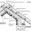 Особливості застосування гідроізоляції покрівлі