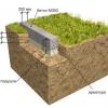 Особливості спорудження фундаменту на болоті