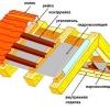 Пристрій якісної гідроізоляції покрівлі з допомогою гідроізоляційної плівки