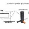 Особливості пристрою дренажу фундаменту