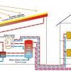 Опалення будинку від сонячних батарей