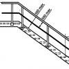 Під яким кутом треба розміщувати сходи