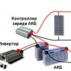 Підбір і розрахунок системи на сонячних батареях