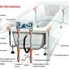Підключення зливу умивальника і ванни до каналізації