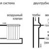 Підключення алюмінієвих радіаторів опалення