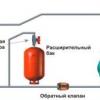 Підвищується або знижується тиск в системі опалення: що робити?