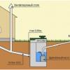 Правила і нюанси монтажу зовнішньої каналізації