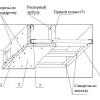 Правила розрахунку витратних матеріалів: як підбити стелю гіпсокартоном?