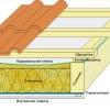 Правильна теплоізоляція даху з металочерепиці