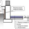 Правильне влаштування підлоги підвалу і льохи