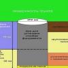 Правильний стовпчастий фундамент з азбестових труб
