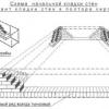 Приготування розчину цементу для цегляної кладки