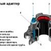 Застосування фланцевого адаптера в пе трубопроводах
