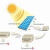 Застосування сонячних батарей