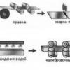 Прямокутні і квадратні профільні труби: властивості і застосування