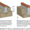 Проектування стрічкового фундаменту