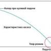 Розрахунок характеристик циркуляційного насоса для опалення