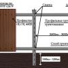 Розрахунок і установка паркану з профнастилу