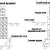 Розрахунок кубатури бетону