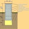 Розрахунок стрічкового фундаменту за основними показниками