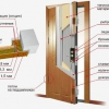 Різні розміри металевих дверей