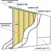Міжкімнатна перегородка в будинку: види і особливості монтажу