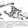 Різновиди і пристрій змішувачів
