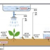 Регулювання температури в теплиці і парнику