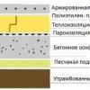 Рекомендації по утепленню підлоги веранди