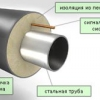 Рекомендації по утепленню трубопроводів