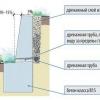 Керівництво по створенню підпірної стінки з натурального каменю