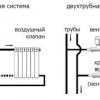 Керівництво по установці радіаторів опалення