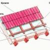 Крок обрешітки для укладання металочерепиці