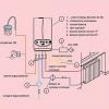 Схема обв'язки котла опалення з системою захисту від перегріву