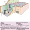 Схема опалення заміського будинку: від примусової до природної