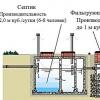 Системи каналізації приватного будинку