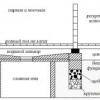 Зливна система: менше вологи, міцніше лазня