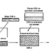Склад і пропорції бетону