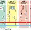 Створення газового автономного опалення