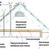 Специфіка монтажу холодної покрівлі з металочерепиці