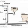 Способи чищення каналізаційних труб